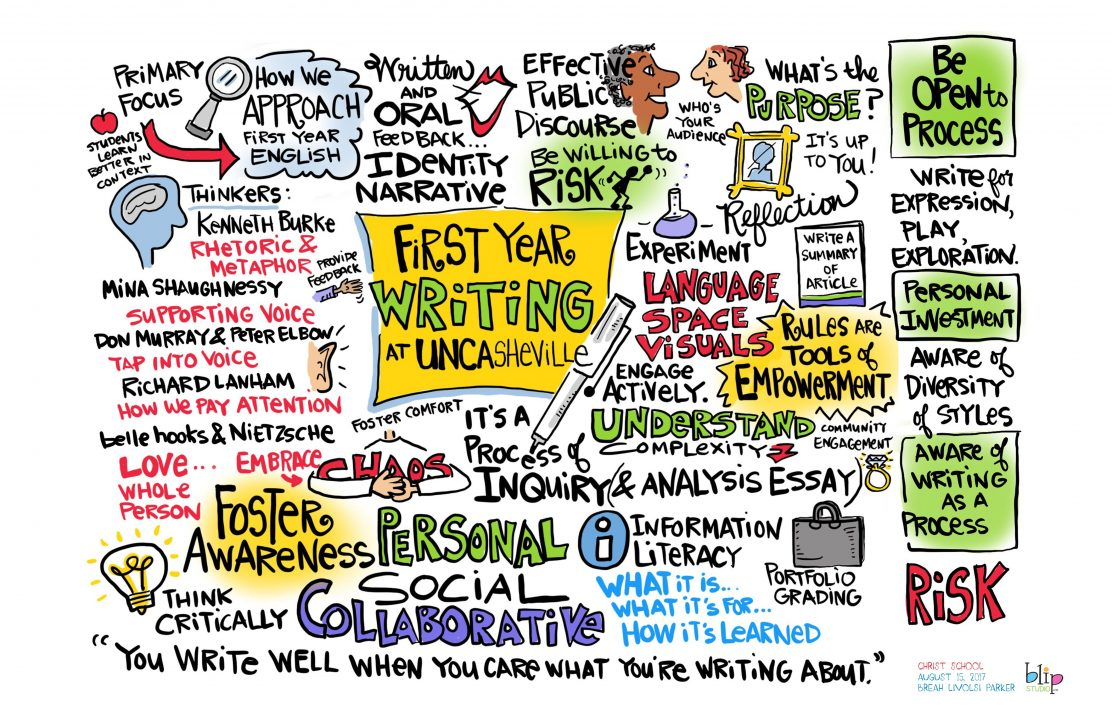 Cartoon infographic of the first-year writing program.